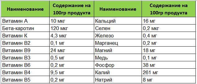 Кабачки таблица
